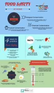 What is Food Safety? Basic Safe Food Handling Practices In