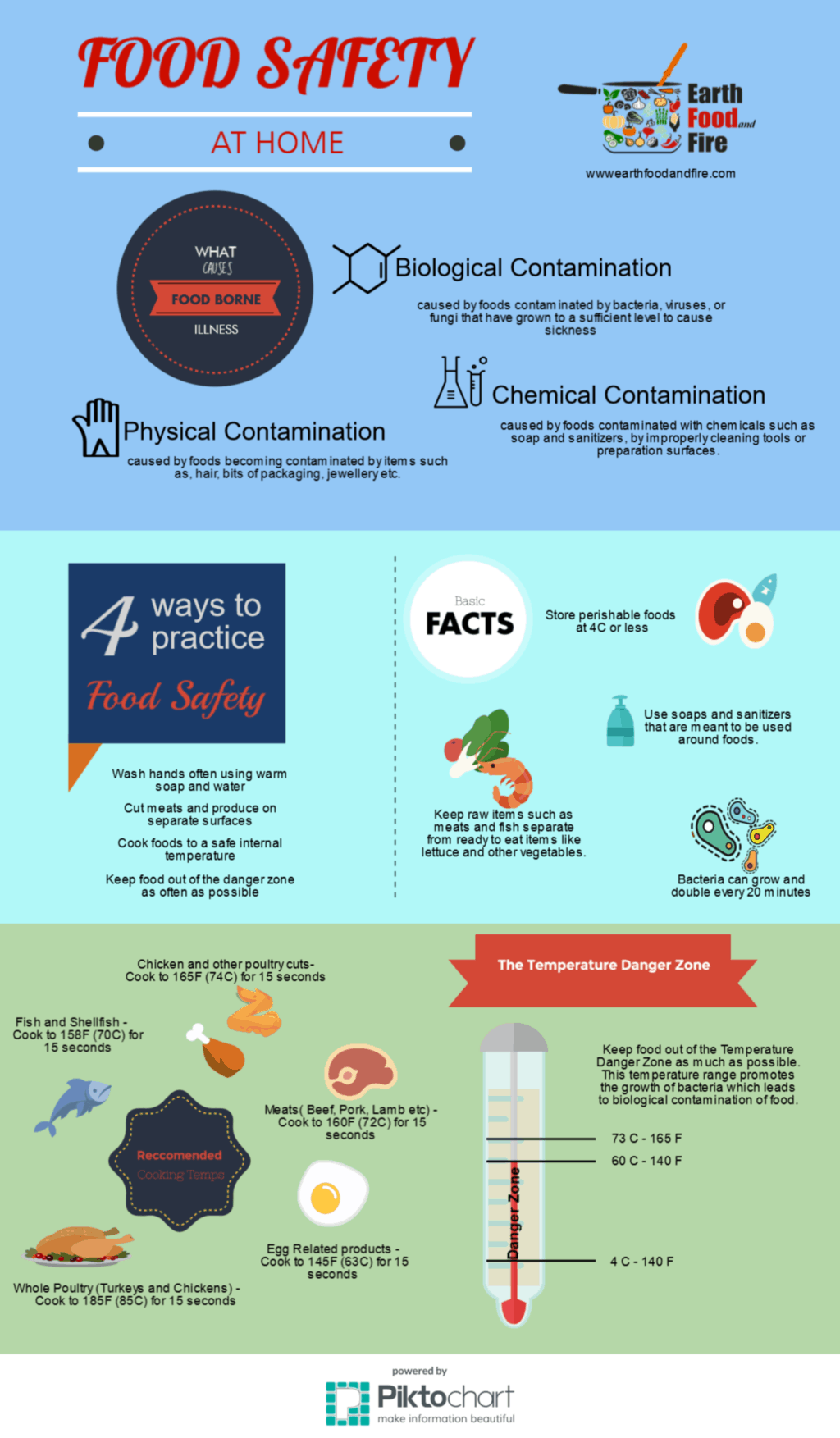 Basic Food Safety at Home