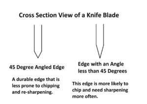 Learn How To Sharpen Kitchen Knives With These Simple Steps