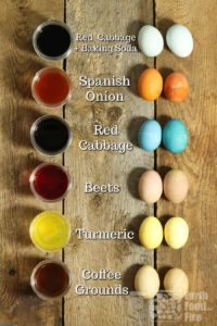 Examples of naturally dyed easter eggs and which plants are used